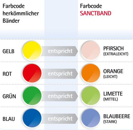 Spitzner Sanctband Übungsband, Orange